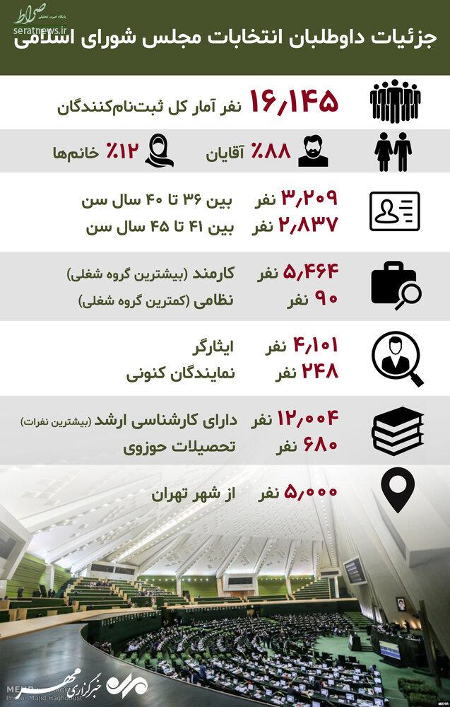اینفوگرافی/ جزئیات داوطلبان انتخابات مجلس یازدهم