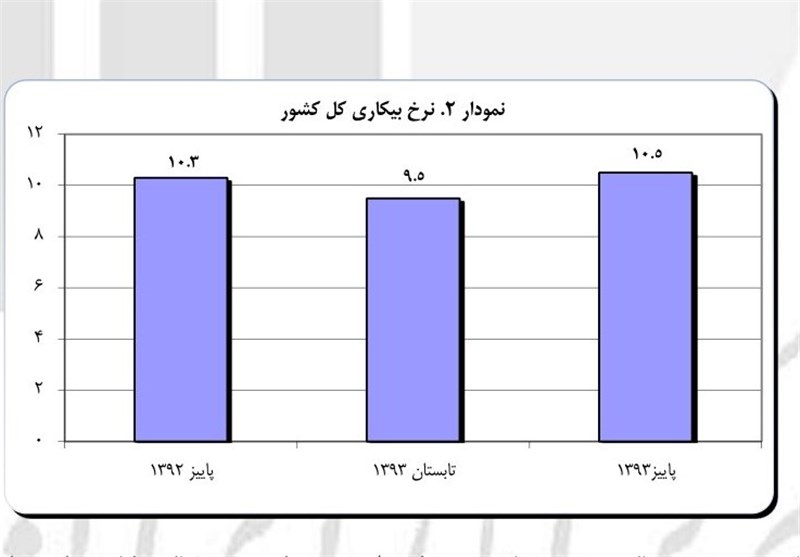 نرخ   بیکاری  مجدد ۲ رقمی شد+ نمودار