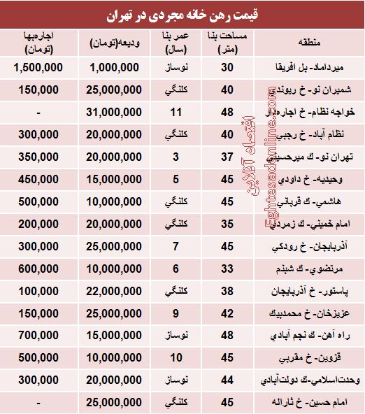 قیمت خانه حومه تهران