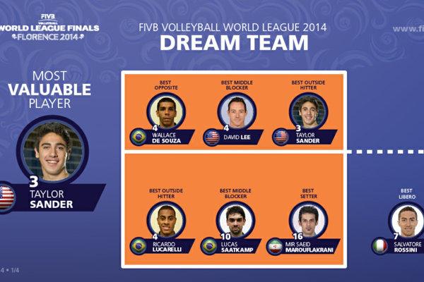 تیم رویایی لیگ جهانی والیبال +عکس