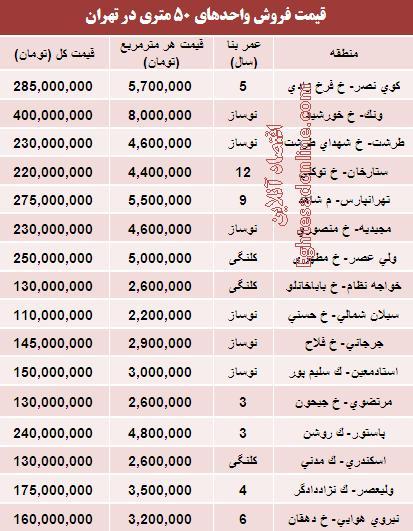 جدول/ قیمت آپارتمانهای 50 متری تهران
