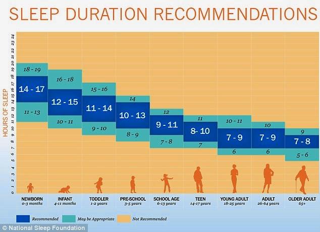 جدولی شگفتانگیز برای میزان خواب+تصاویر