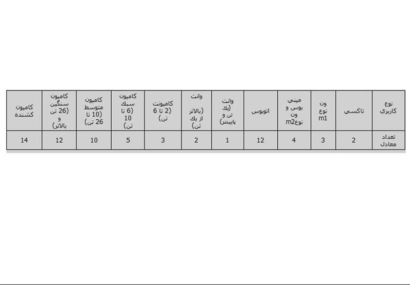 شرایط جدید اسقاط خودروها اعلام شد +جدول
