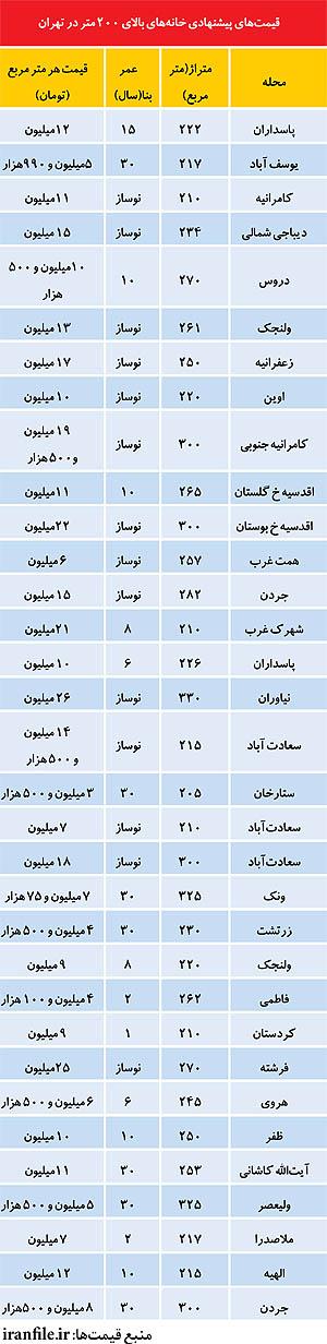 قیمت خانه در تهران قیمت آپارتمان در تهران فروش آپارتمان
