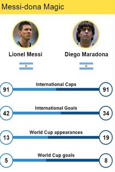 مقایسه آماری مسی و  مارادونا+نمودار