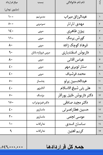 مبلغ قرارداد بازیکنان بازیکنان گسترش فولاد تبریز