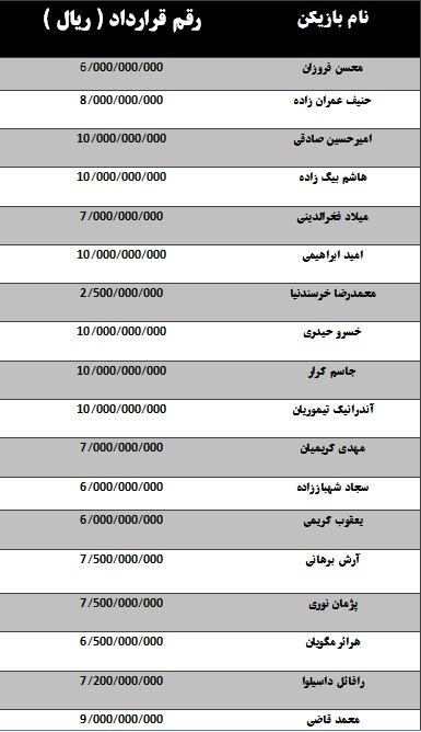 قرارداد فوتبالیستها قرارداد بازیکنان بازیکنان استقلال تهران