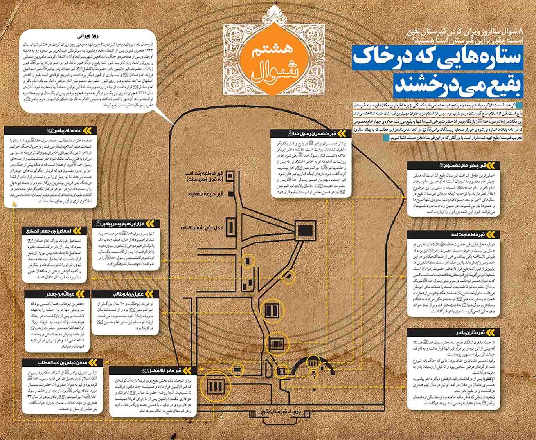 محل مزار پسر و دختران پیامبر(ص) +اینفوگرافی