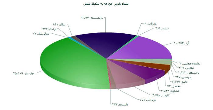کدام قشر آمار بیشترین زائران حج را دارد؟+ نمودار