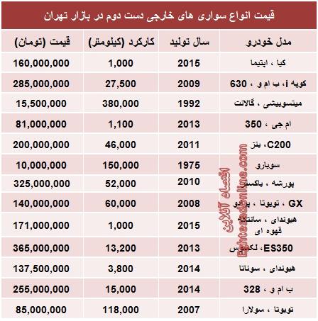 جدول/ قیمت خودروهای خارجی دست دوم