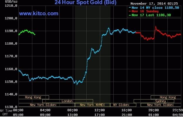 حضور پرقدرت طلا پس از تعطیلات در بازارجهانی +نمودار
