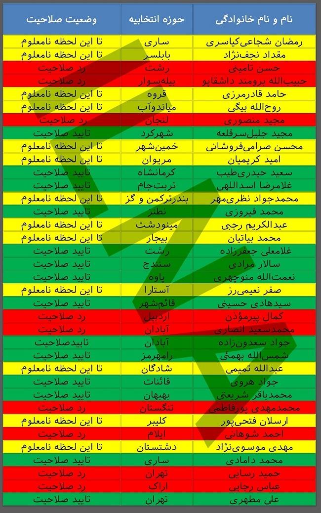 وضعیت نمایندگان ردصلاحیتشده +جدول