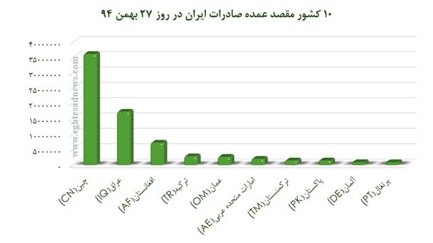 لیست شرکای صادراتی و وارداتی ایران +نمودار