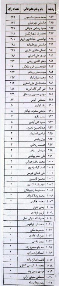 نامزدهایی که در تهران صفر رای آوردند