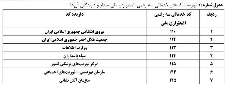 تماس با 118 پولی شد +جدول