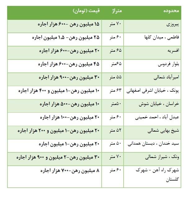 رهنواجاره آپارتمان نقلی در تهران+جدول