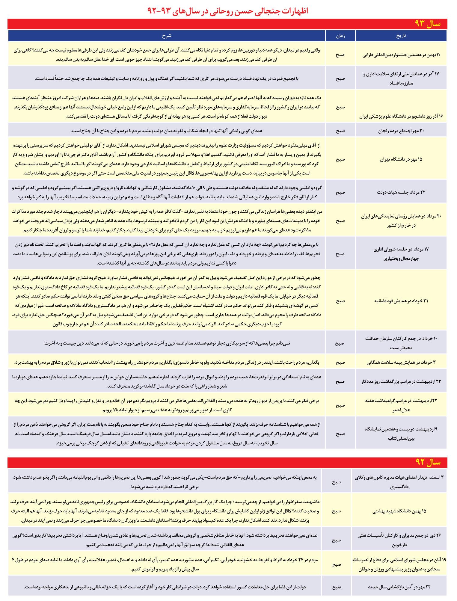 جدول اظهارات جنجالی روحانی در سخنرانیهای صبح