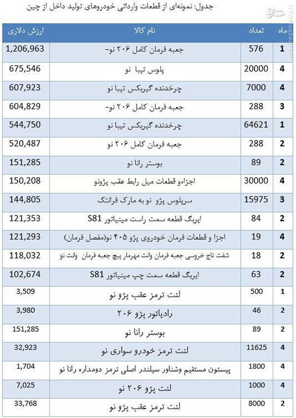پراید ساخت ایران یا چین؟+ جدول