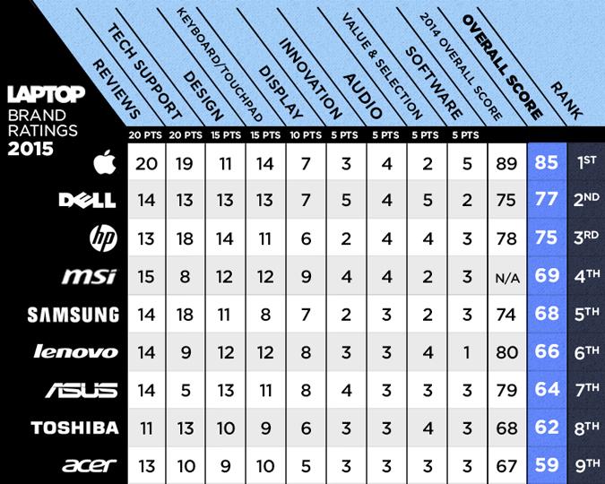 برترین برند های لپ تاپ ۲۰۱۵ +آمار