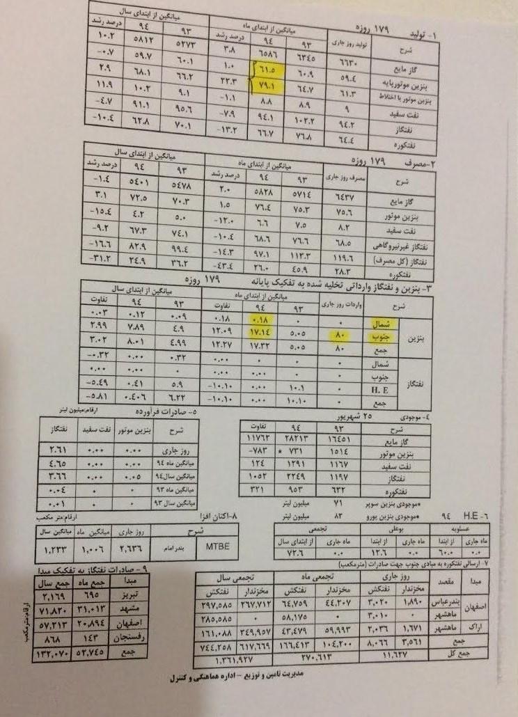 تخلف وزارت نفت در واردات بنزین +سند