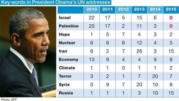 کلمات استفاده شده اوباما در سازمان ملل+جدول