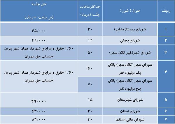 مجوزپاداش به اعضای شورایشهر+جدول