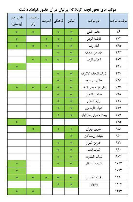موکبهای ایرانی نجف تا کربلا + جدول