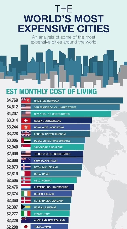 اینفوگرافی/ گرانترین شهرهای جهان