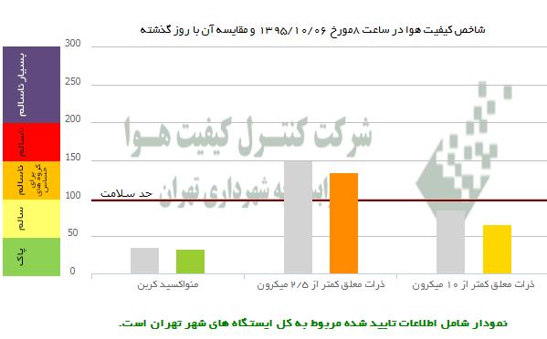 وضعیت امروز هوای شهر تهران +عکس
