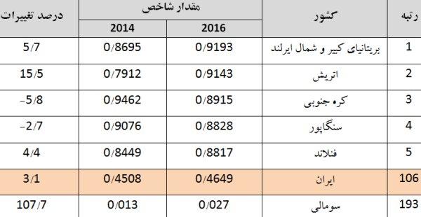 تنزل ۶پله ای ایران در توسعه دولت الکترونیک +جدول