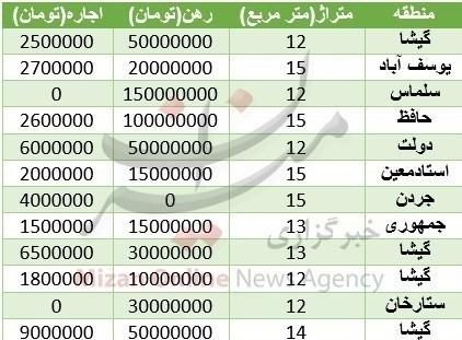 جدول/ قیمت رهن و اجاره مغازه در تهران