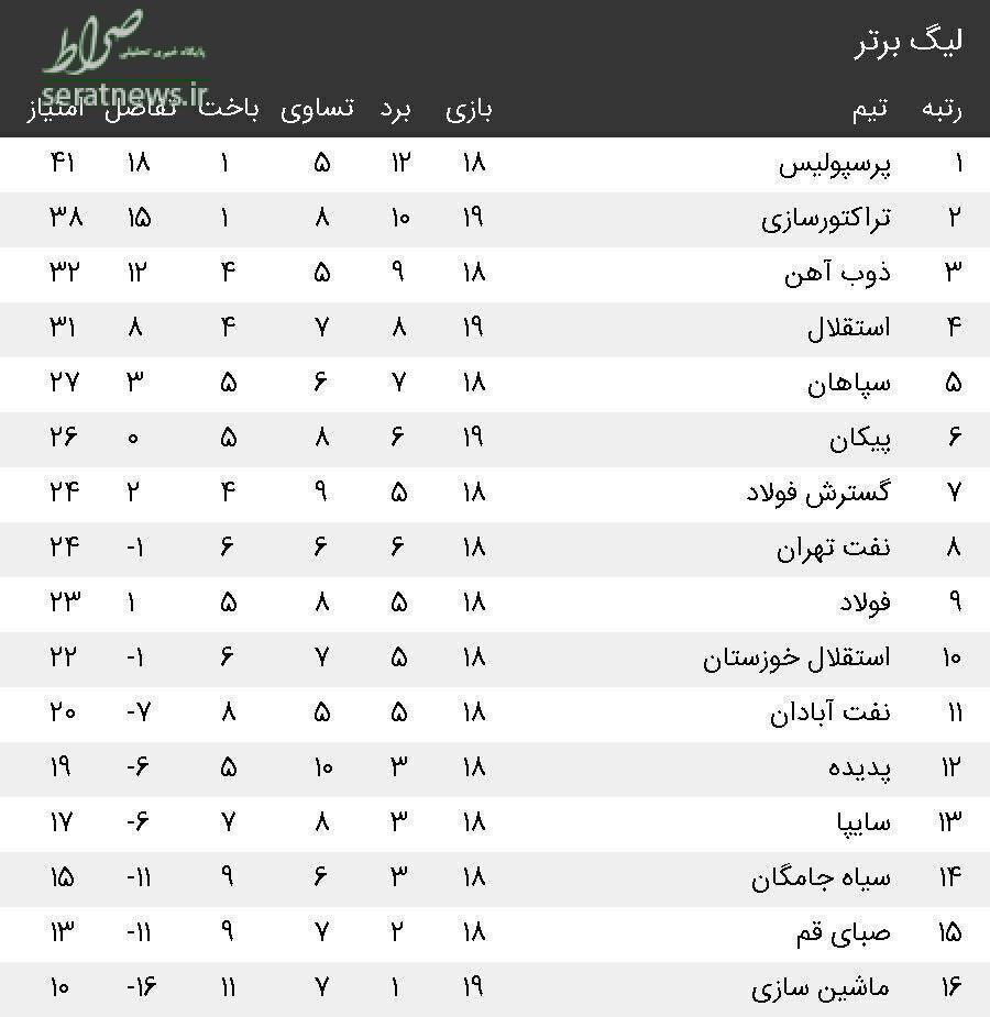 عکس/ جدول لیگ برتر در پایان بازی های امروز