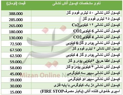 جدول/ هزینه خرید یک کپسول آتش نشانی