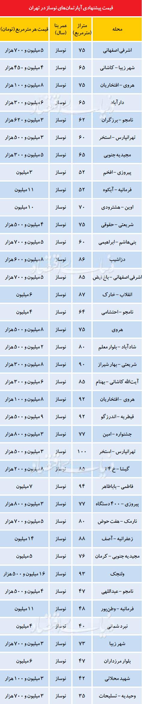 قیمت آپارتمانهای نوساز در هفته پایانی اسفند +جدول