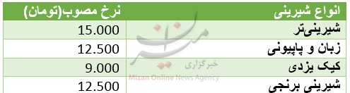 تب و تاب خرید شیرینی سفره عید کم شد +جدول قیمت