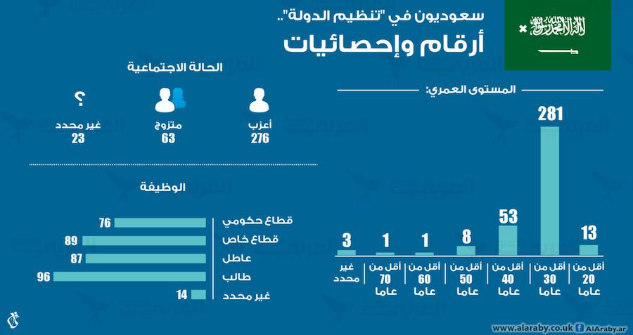 افشای اسرار سعودیهای داعشی +آمار