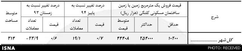 بازار بیروح مسکن تهران +آمار