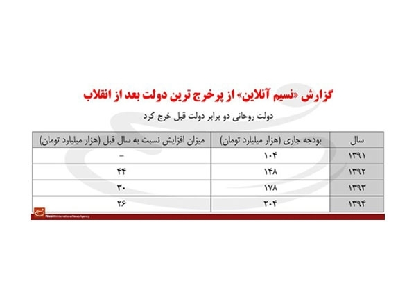روحانی ۲ برابر احمدینژاد خرج کرده +جدول