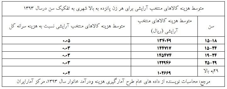 هزینههای زنان ایرانی برای آرایش +جدول