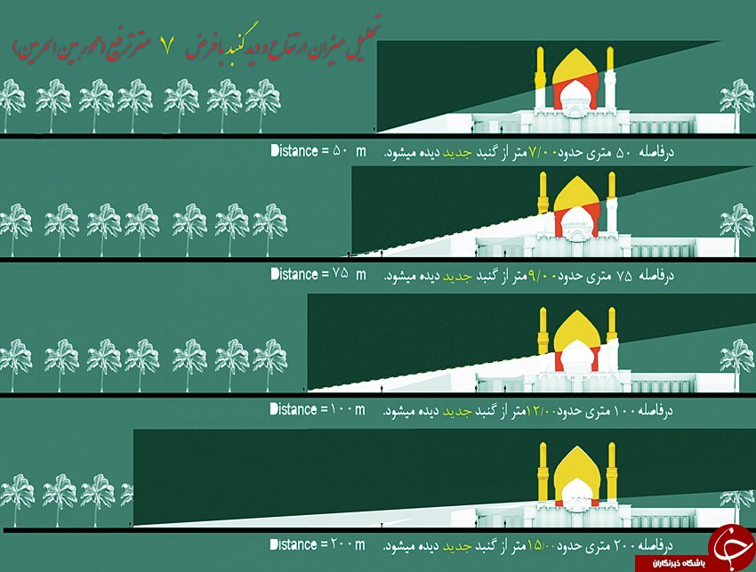 دلیل 3گنبدهشدن حرم امامحسین(ع)+تصاویر