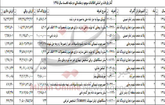 لیست جالب واردات ایران از آمریکا +جدول