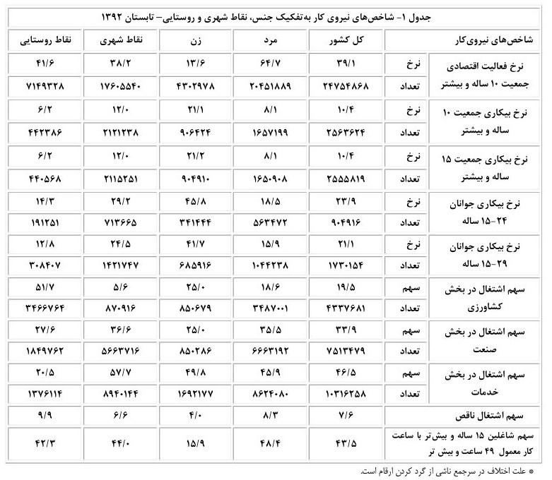 ۶۱۵هزارشغل دراین دولت ازدست رفت+اسناد
