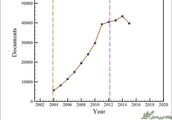 انتشارکمتراز 3درصد مقالات دردولت+نمودار