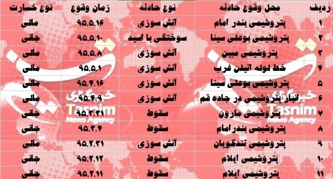 حوادث پتروشیمی یازده تایی شد+جدول