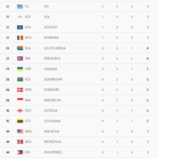 جدول المپیک در پایان روز ششم