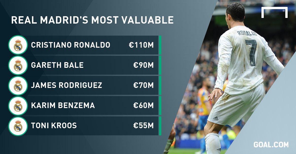گرانترین بازیکنان رئال مادرید +عکس
