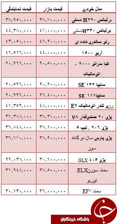 جدول/ قیمت خودروهای داخلی