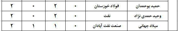 ارزشمندترین بازیکنان لیگ برتر +جدول