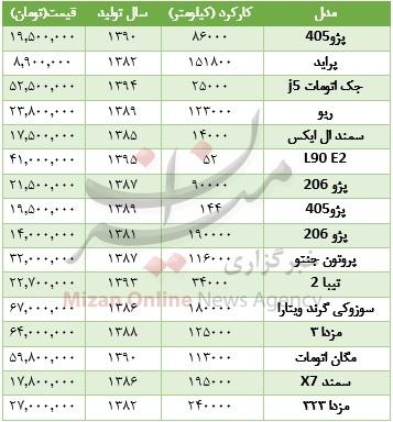 قیمت انواع خودروهای کارکرده +جدول