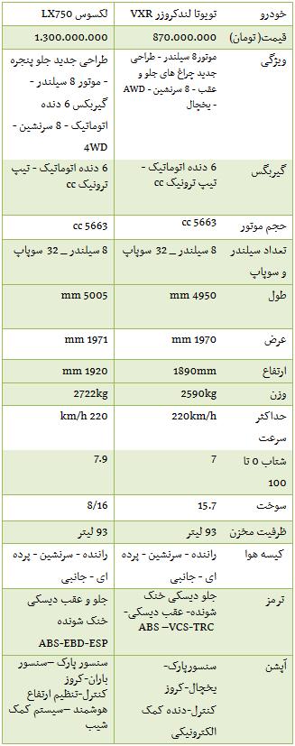 مقایسه لندکروزر و لکسوس 2013 +جدول